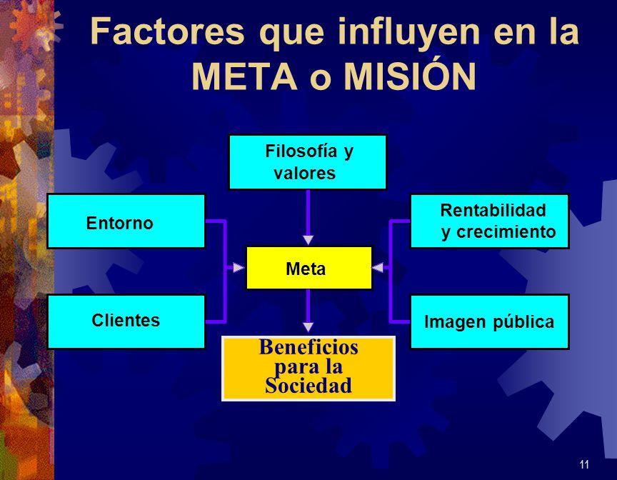 Factores que influyen en la META o MISIÓN 11 Meta Filosofía y valores Rentabilidad y crecimiento Entorno Clientes Imagen pública Beneficio para la soc