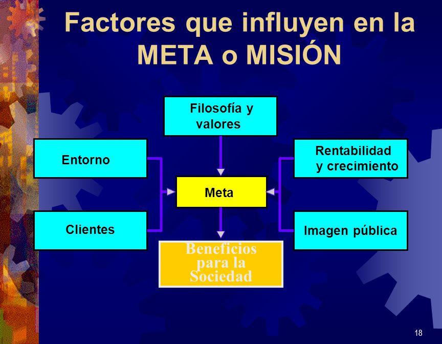Factores que influyen en la META o MISIÓN 18 Meta Filosofía y valores Rentabilidad y crecimiento Entorno Clientes Imagen pública Beneficio para la soc