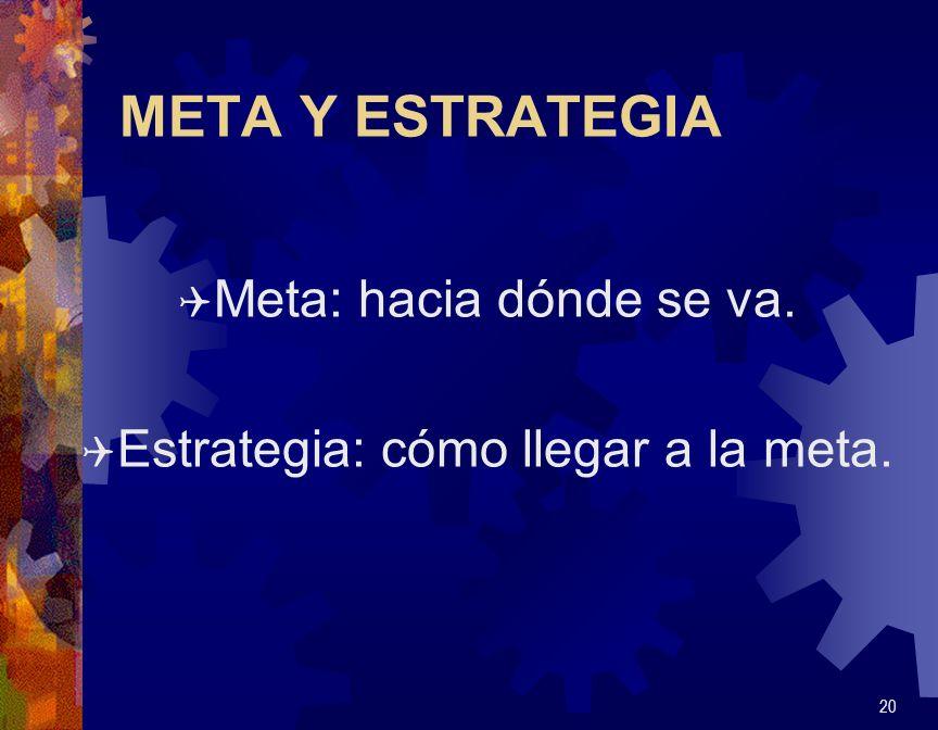 META Y ESTRATEGIA Q Meta: hacia dónde se va. Q Estrategia: cómo llegar a la meta. 20