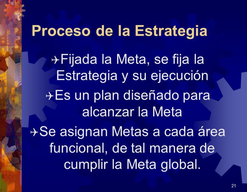 Proceso de la Estrategia Q Fijada la Meta, se fija la Estrategia y su ejecución Q Es un plan diseñado para alcanzar la Meta Q Se asignan Metas a cada