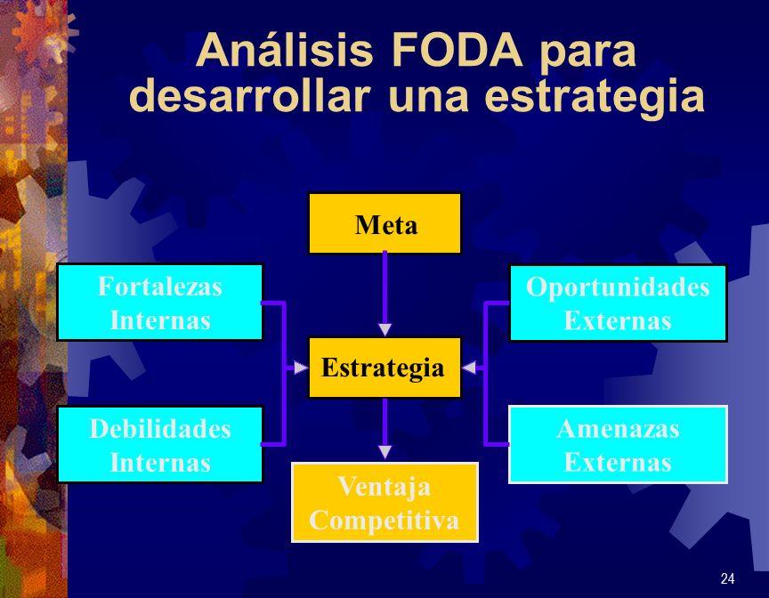 Análisis FODA para desarrollar una estrategia 24 Estrategia Meta Oportunidades Externas Fortalezas Internas Debilidades Internas Amenazas Externas Ven