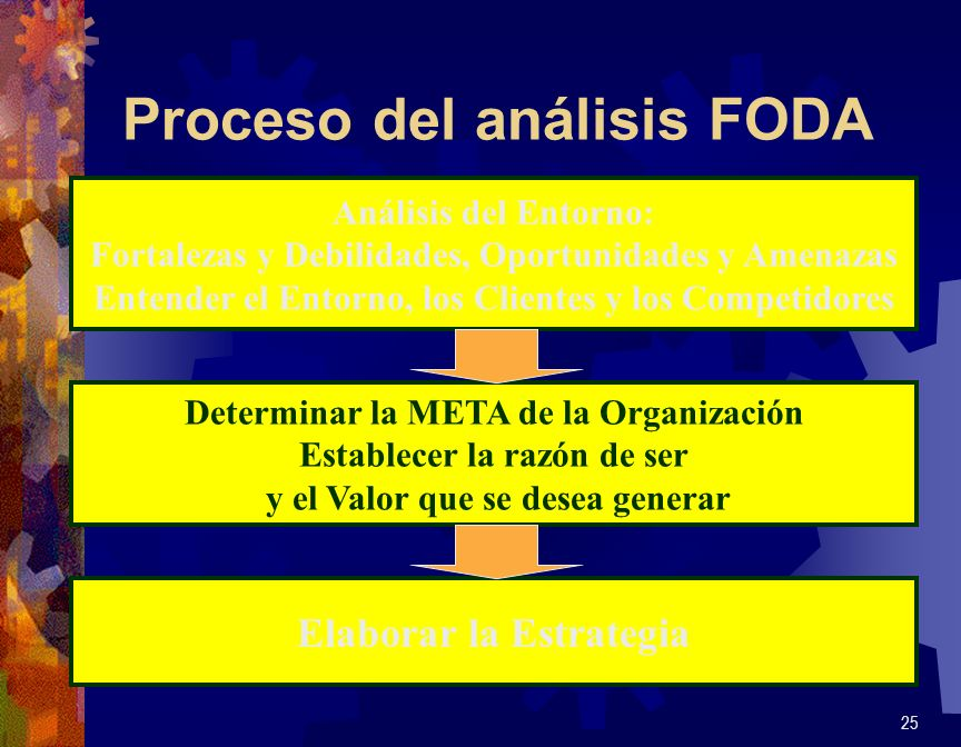 Proceso del análisis FODA 25 Análisis del Entorno: Fortalezas y Debilidades, Oportunidades y Amenazas Entender el Entorno, los Clientes y los Competid