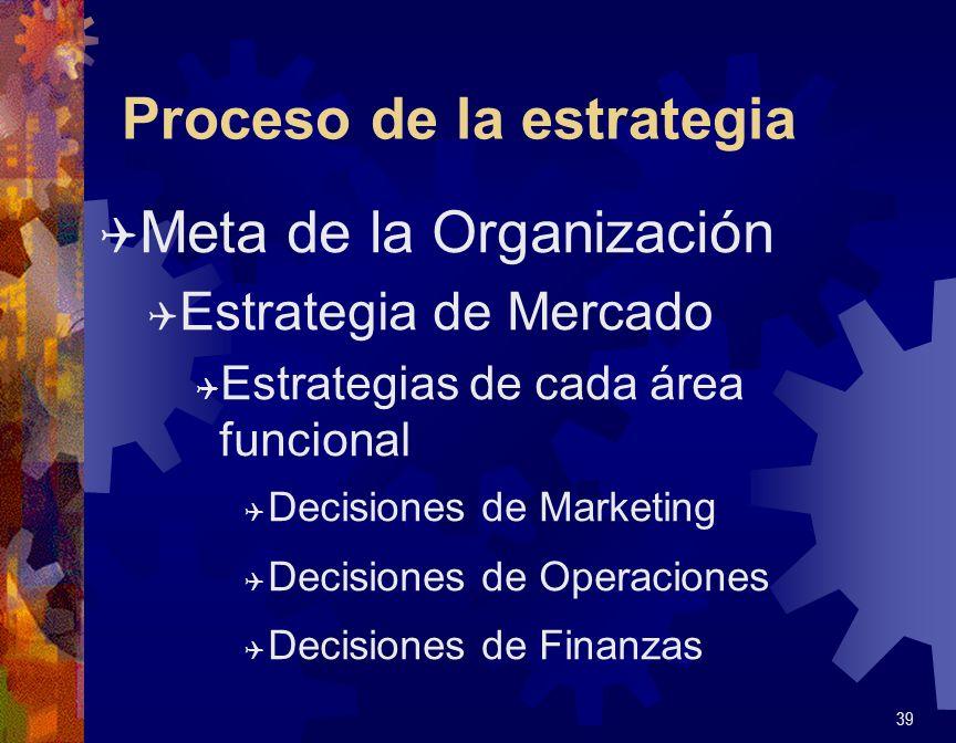 Proceso de la estrategia Q Meta de la Organización Q Estrategia de Mercado Q Estrategias de cada área funcional Q Decisiones de Marketing Q Decisiones