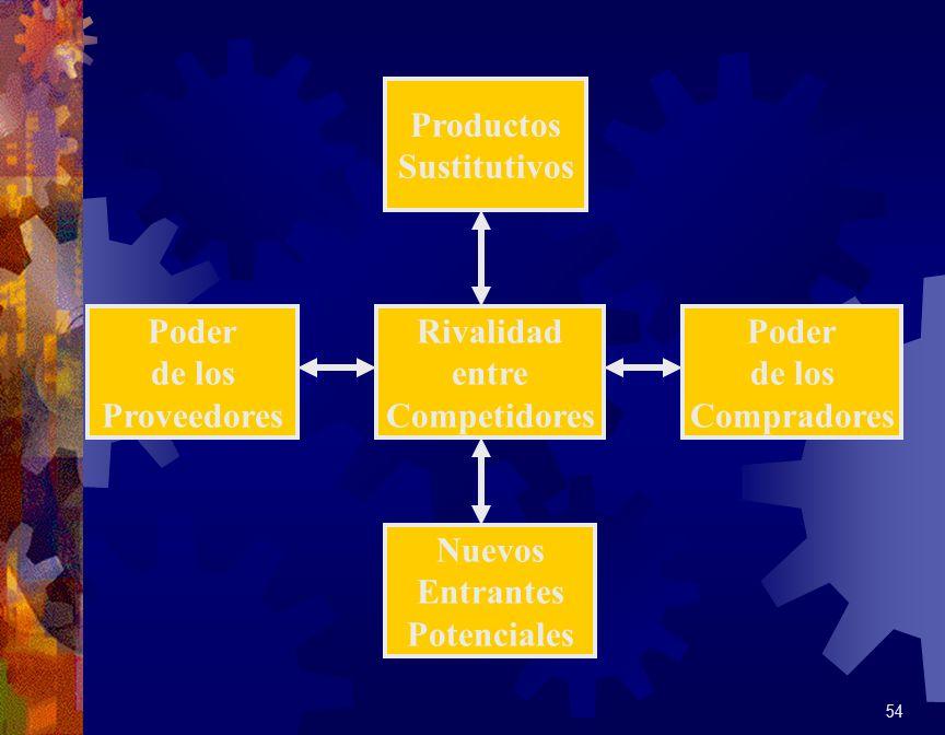 54 Rivalidad entre Competidores Productos Sustitutivos Nuevos Entrantes Potenciales Poder de los Compradores Poder de los Proveedores