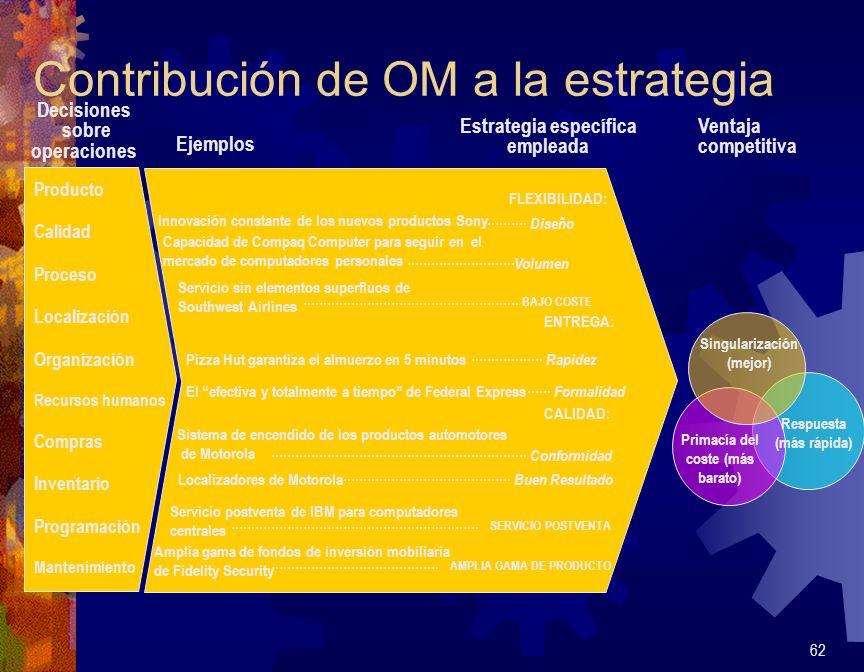 Contribución de OM a la estrategia 62 Producto Calidad Proceso Localización Organización Recursos humanos Compras Inventario Programación Mantenimient