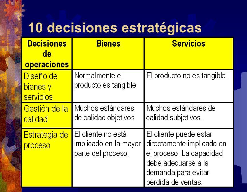 10 decisiones estratégicas 63
