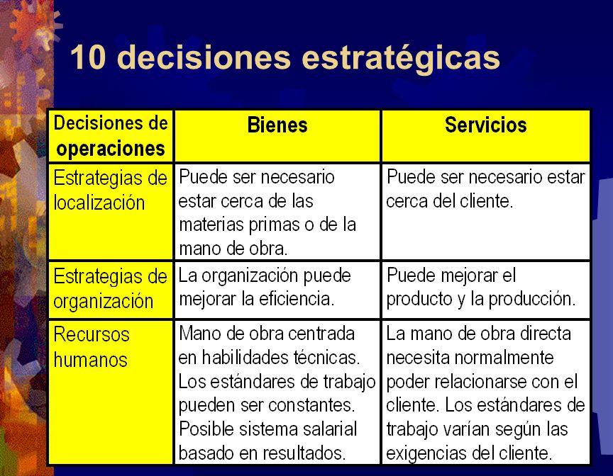 10 decisiones estratégicas 64