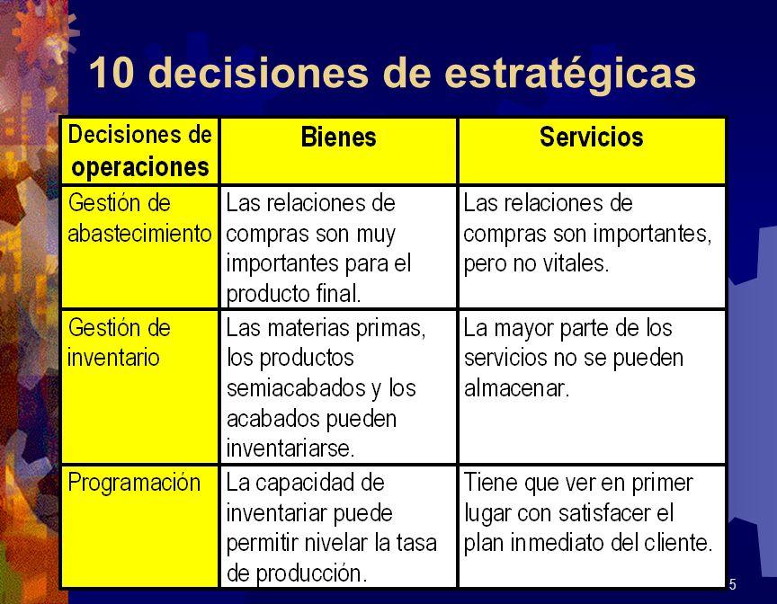 10 decisiones de estratégicas 65