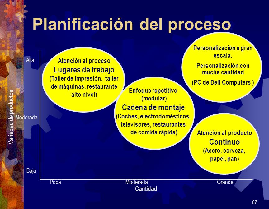 Planificación del proceso 67 Atención al proceso Lugares de trabajo (Taller de impresión, taller de máquinas, restaurante alto nivel) Enfoque repetiti