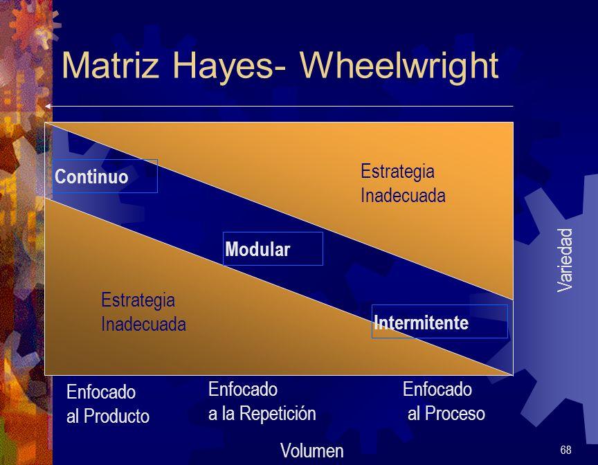 Matriz Hayes- Wheelwright 68 Volumen Variedad Intermitente Modular Continuo Enfocado al Proceso Enfocado a la Repetición Enfocado al Producto Estrateg
