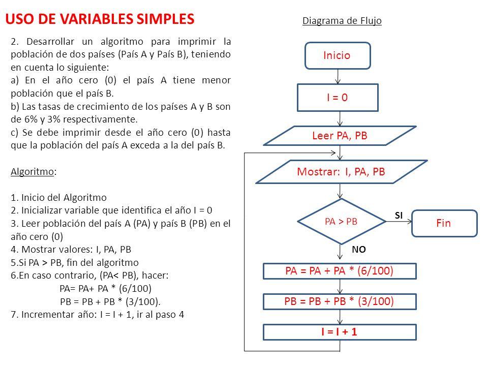 2. Desarrollar un algoritmo para imprimir la población de dos países (País A y País B), teniendo en cuenta lo siguiente: a) En el año cero (0) el país