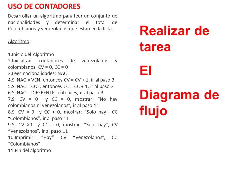 Desarrollar un algoritmo para leer un conjunto de nacionalidades y determinar el total de Colombianos y venezolanos que están en la lista. Algoritmo: