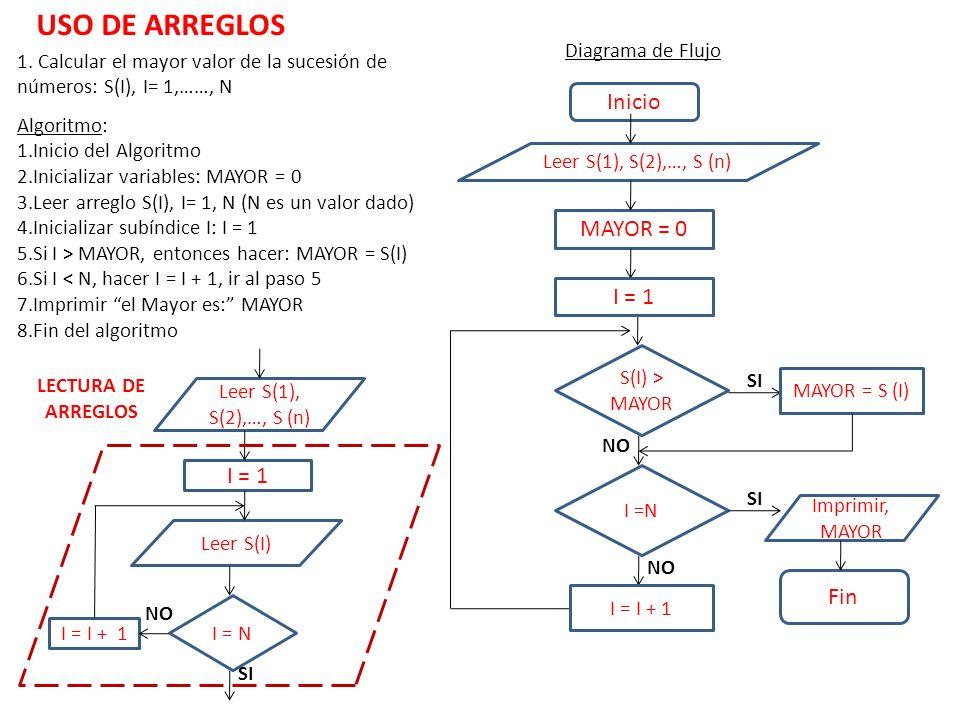 1. Calcular el mayor valor de la sucesión de números: S(I), I= 1,……, N Algoritmo: 1.Inicio del Algoritmo 2.Inicializar variables: MAYOR = 0 3.Leer arr