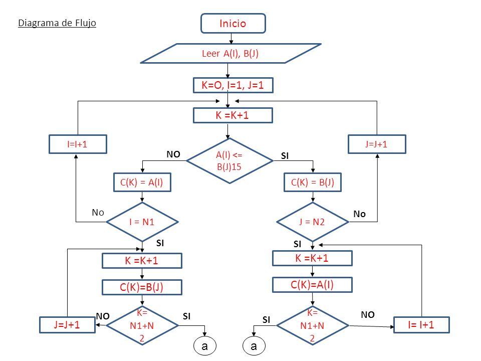 Diagrama de Flujo Inicio K=O, I=1, J=1 A(I) <= B(J)15 C(K) = B(J) SI NO Leer A(I), B(J) I = N1 K =K+1 C(K) = A(I) K =K+1 C(K)=B(J) K= N1+N 2 J=J+1 NO