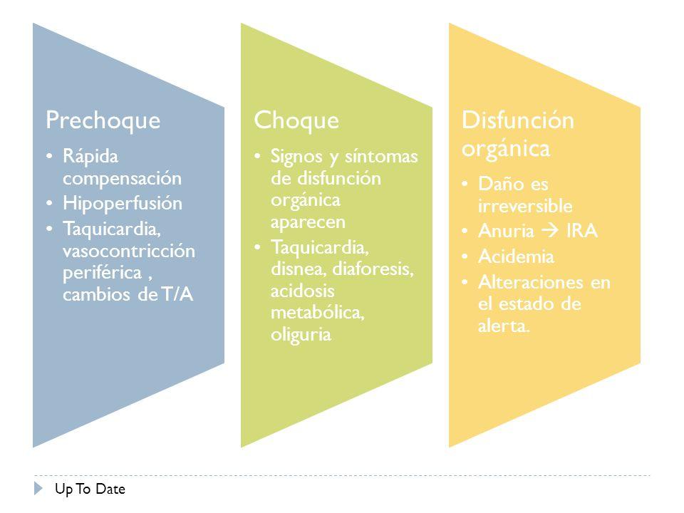 Prechoque Rápida compensación Hipoperfusión Taquicardia, vasocontricción periférica, cambios de T/A Choque Signos y síntomas de disfunción orgánica ap