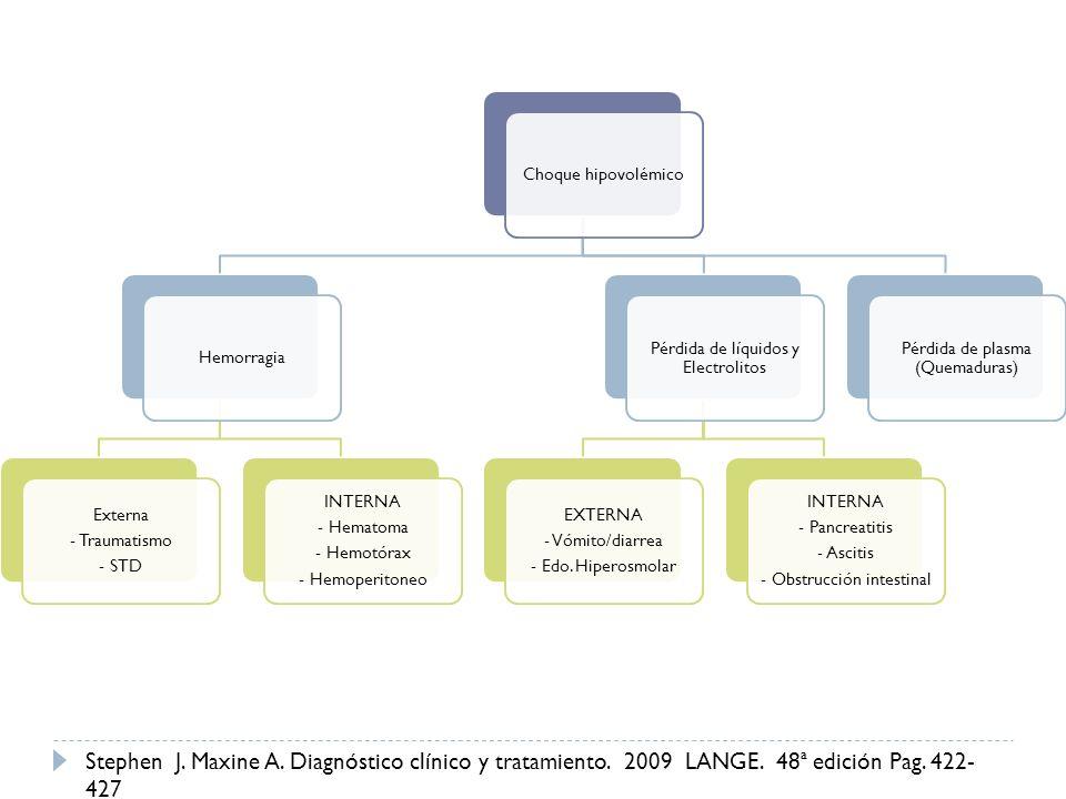 Choque hipovolémicoHemorragia Externa - Traumatismo - STD INTERNA - Hematoma - Hemotórax - Hemoperitoneo Pérdida de líquidos y Electrolitos EXTERNA -
