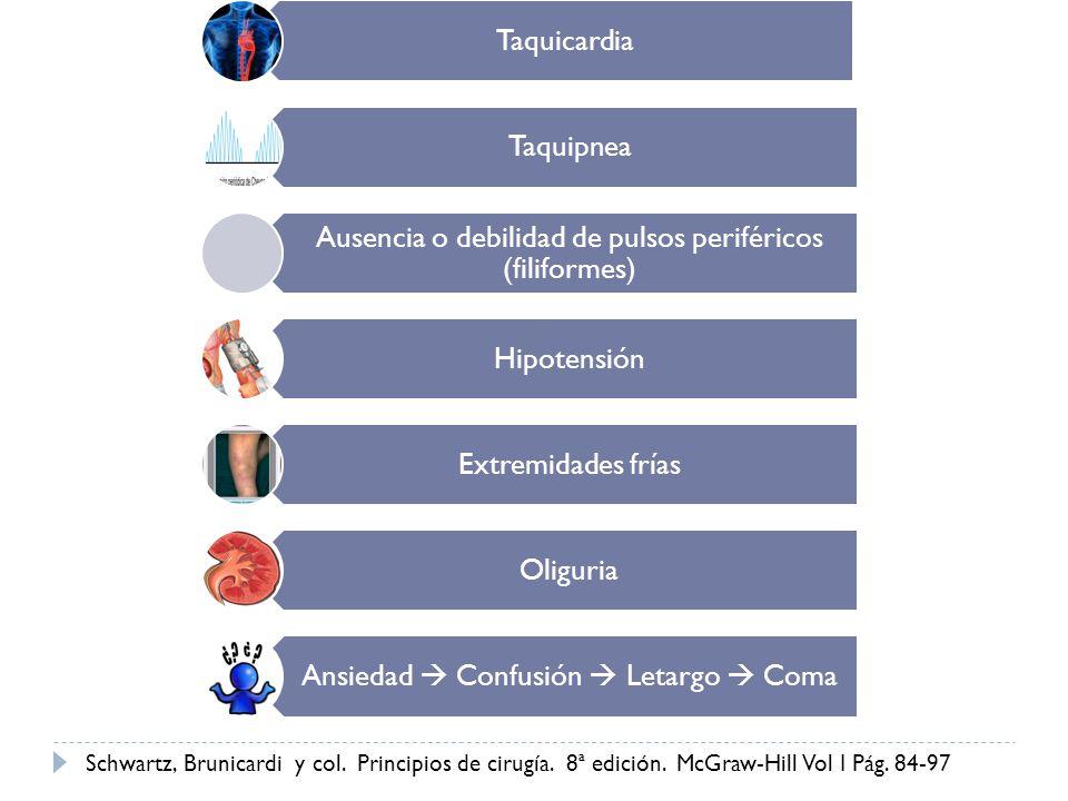 Taquicardia Taquipnea Ausencia o debilidad de pulsos periféricos (filiformes) Hipotensión Extremidades frías Oliguria Ansiedad Confusión Letargo Coma