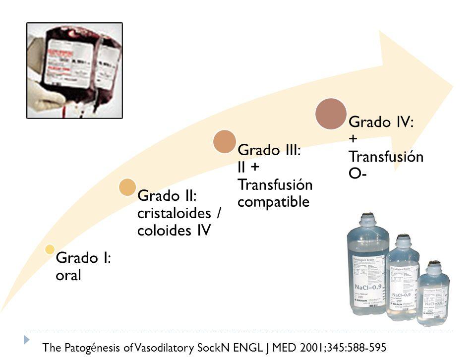 Grado I: oral Grado II: cristaloides / coloides IV Grado III: II + Transfusión compatible Grado IV: + Transfusión O- The Patog é nesis of Vasodilatory