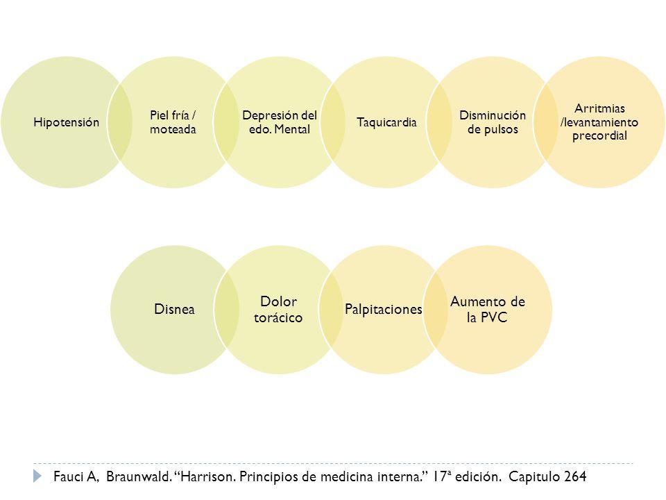 Hipotensión Piel fría / moteada Depresión del edo. Mental Taquicardia Disminución de pulsos Arritmias /levantamiento precordial Disnea Dolor torácico