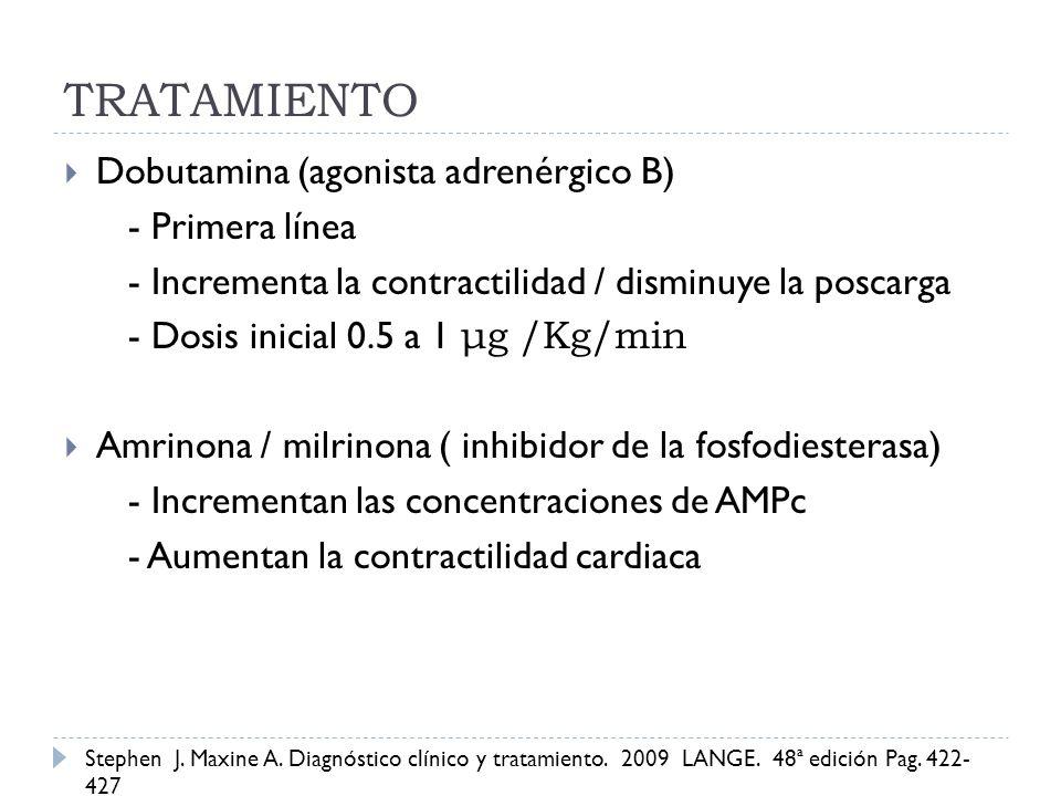 TRATAMIENTO Dobutamina (agonista adrenérgico B) - Primera línea - Incrementa la contractilidad / disminuye la poscarga - Dosis inicial 0.5 a 1 μg /Kg/