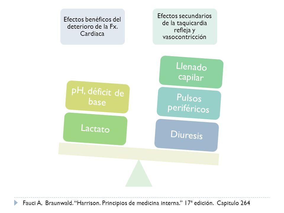 Efectos benéficos del deterioro de la Fx. Cardiaca Efectos secundarios de la taquicardia refleja y vasocontricción Diuresis Pulsos periféricos Llenado