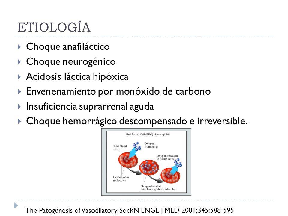 ETIOLOGÍA Choque anafiláctico Choque neurogénico Acidosis láctica hipóxica Envenenamiento por monóxido de carbono Insuficiencia suprarrenal aguda Choq
