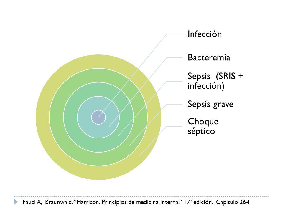 Infección Bacteremia Sepsis (SRIS + infección) Sepsis grave Choque séptico Fauci A, Braunwald. Harrison. Principios de medicina interna. 17ª edición.