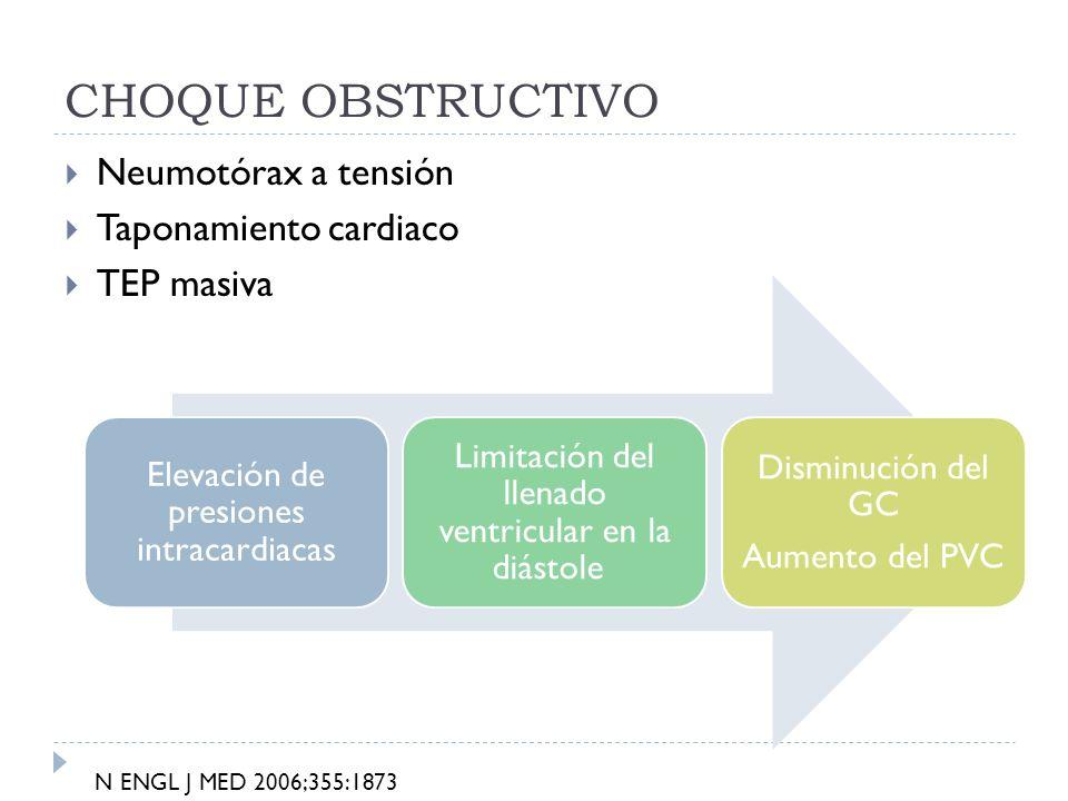 CHOQUE OBSTRUCTIVO Neumotórax a tensión Taponamiento cardiaco TEP masiva Elevación de presiones intracardiacas Limitación del llenado ventricular en l