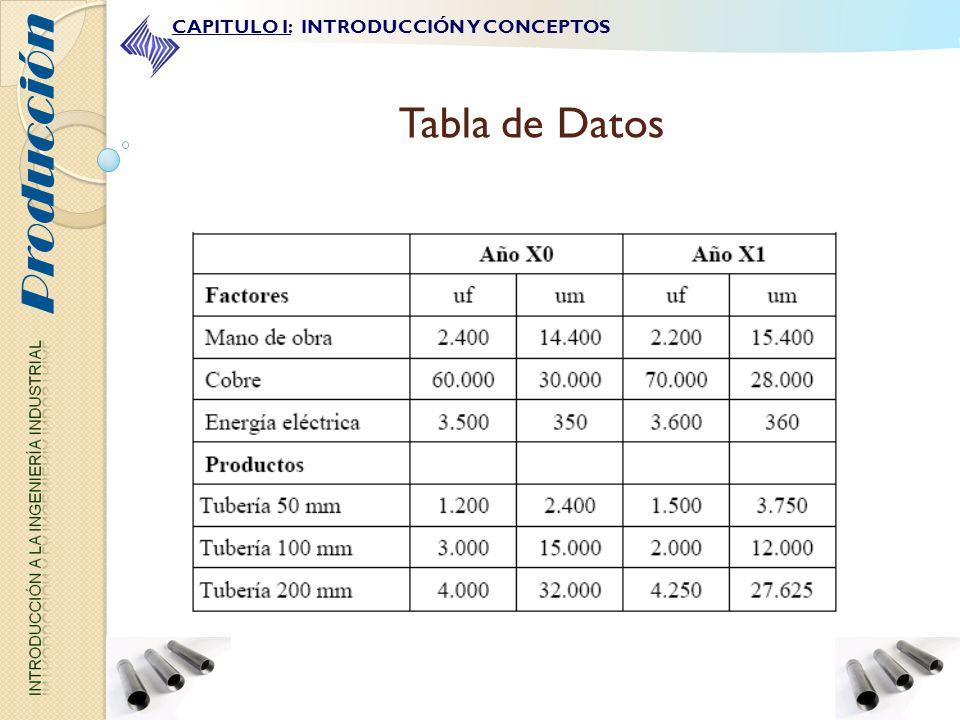 Producción CAPITULO I: INTRODUCCIÓN Y CONCEPTOS Tabla de Datos