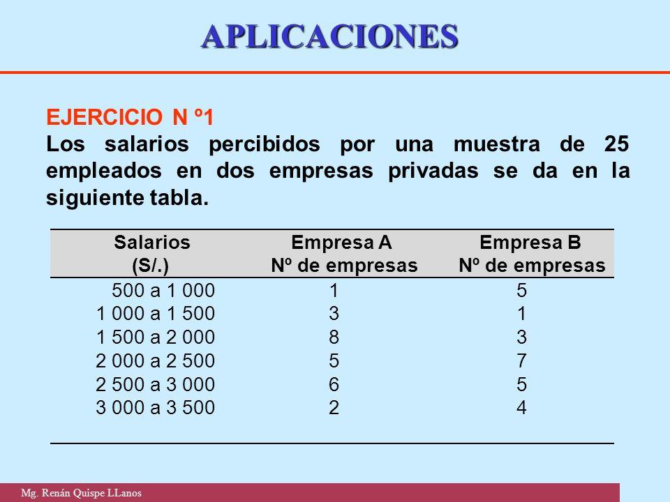 EJERCICIO N º1 Los salarios percibidos por una muestra de 25 empleados en dos empresas privadas se da en la siguiente tabla. APLICACIONES Salarios (S/