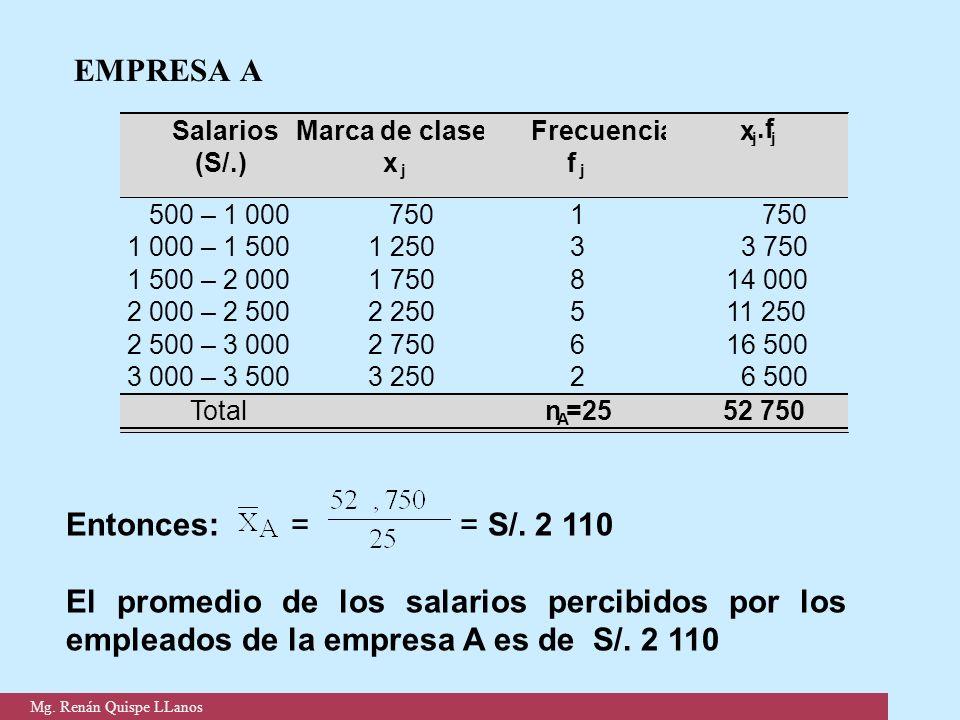 EMPRESA A Entonces: = = S/. 2 110 El promedio de los salarios percibidos por los empleados de la empresa A es de S/. 2 110 Salarios (S/.) Marca de cla