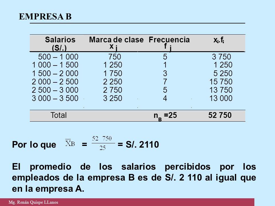 EMPRESA B Por lo que = = S/. 2110 El promedio de los salarios percibidos por los empleados de la empresa B es de S/. 2 110 al igual que en la empresa
