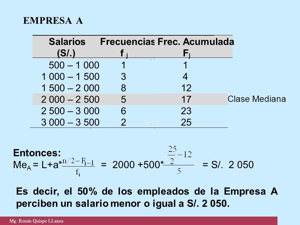 EMPRESA A Entonces: Me A = L+a* = 2000 +500* = S/. 2 050 Es decir, el 50% de los empleados de la Empresa A perciben un salario menor o igual a S/. 2 0