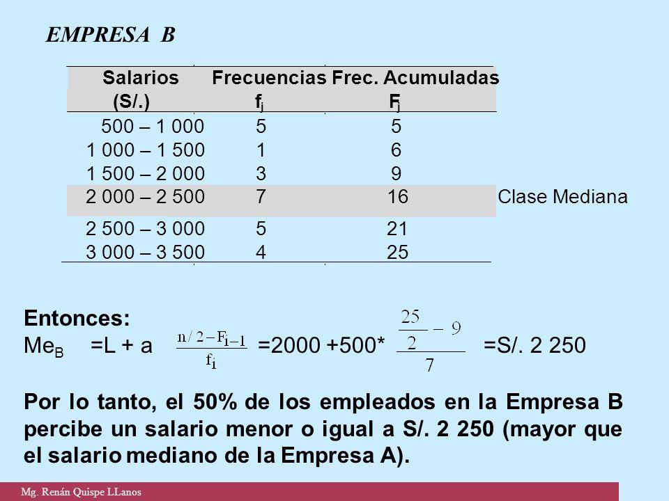 EMPRESA B Entonces: Me B =L + a =2000 +500* =S/. 2 250 Por lo tanto, el 50% de los empleados en la Empresa B percibe un salario menor o igual a S/. 2