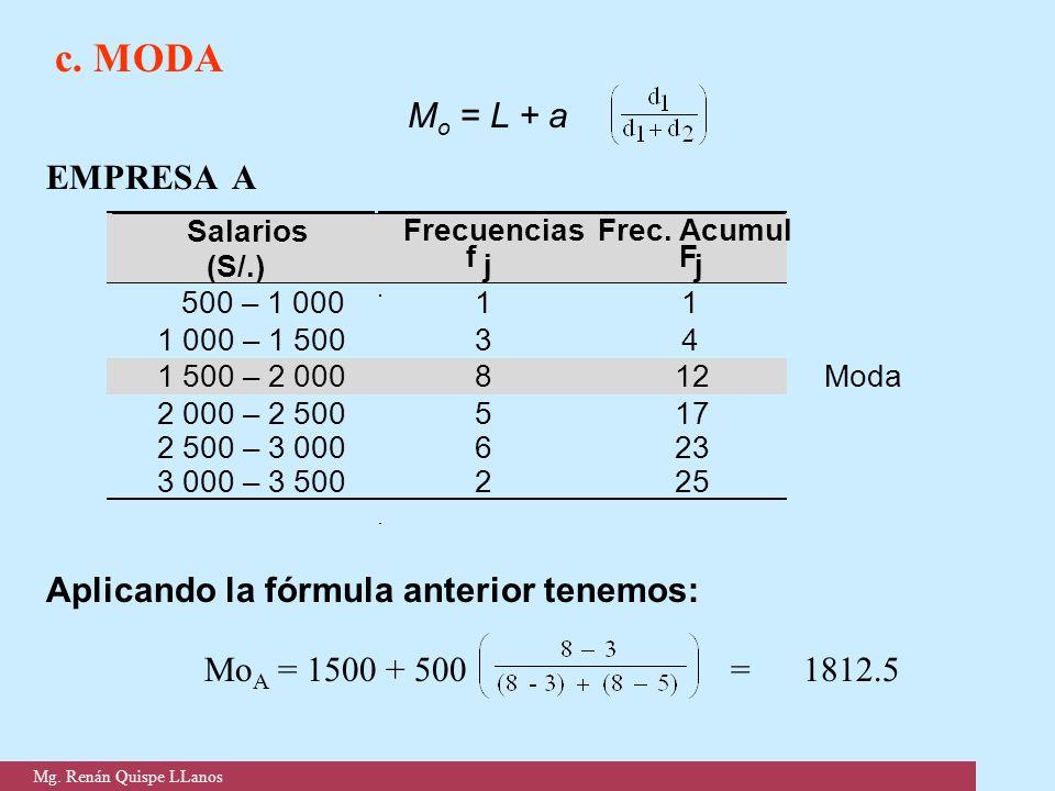 c. MODA M o = L + a EMPRESA A Aplicando la fórmula anterior tenemos: Mo A = 1500 + 500 = 1812.5 Salarios (S/.) Frecuencias f j Frec. Acumul F j 500 –