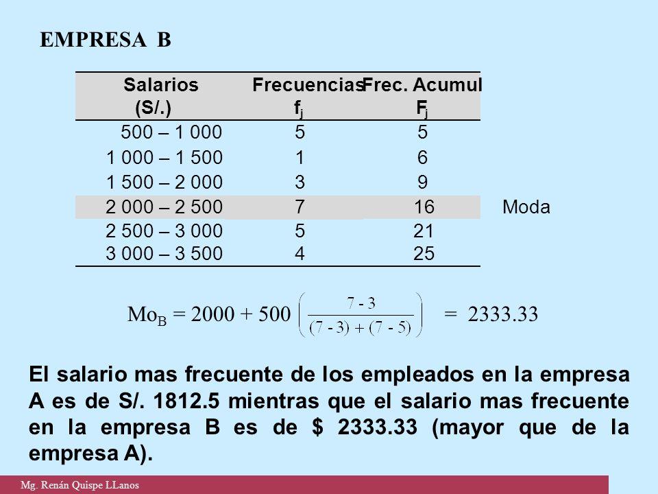 EMPRESA B El salario mas frecuente de los empleados en la empresa A es de S/. 1812.5 mientras que el salario mas frecuente en la empresa B es de $ 233