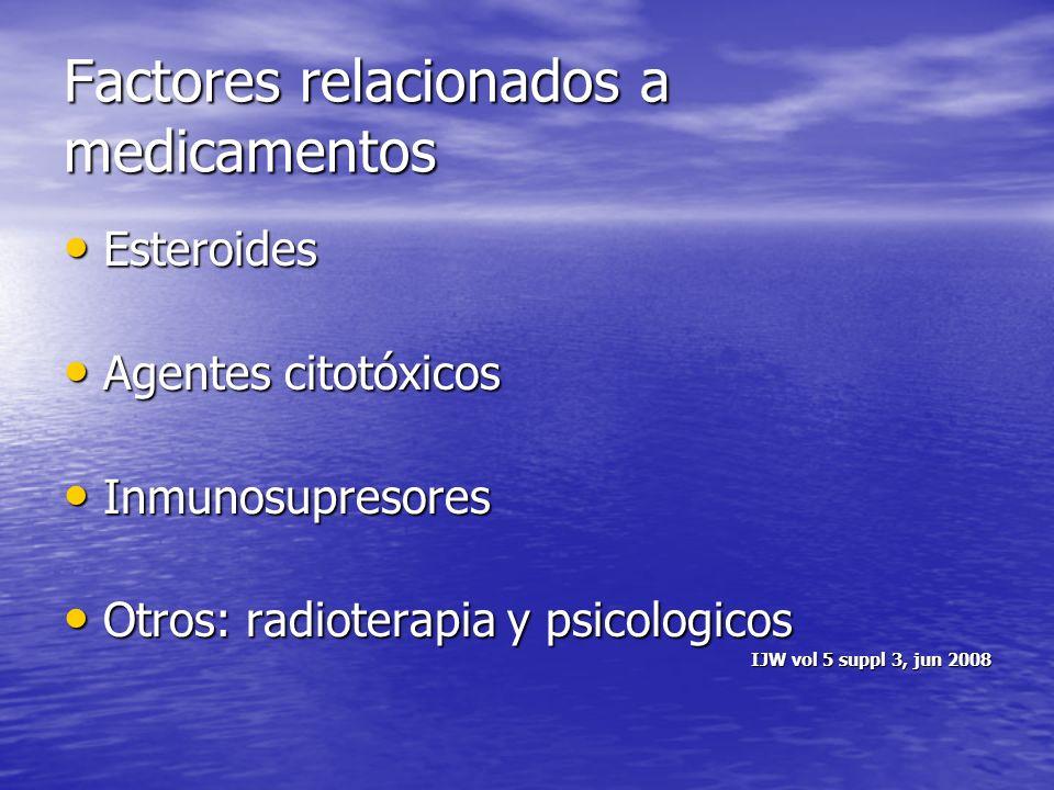 Factores relacionados a medicamentos Esteroides Esteroides Agentes citotóxicos Agentes citotóxicos Inmunosupresores Inmunosupresores Otros: radioterap