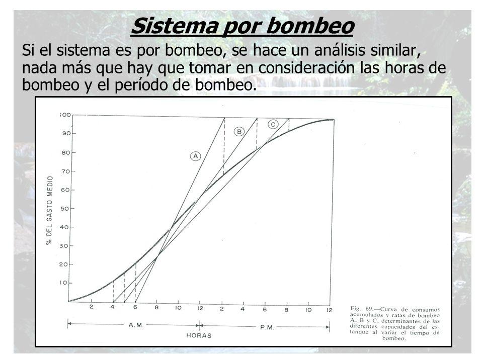 Sistema por bombeo Si el sistema es por bombeo, se hace un análisis similar, nada más que hay que tomar en consideración las horas de bombeo y el perí