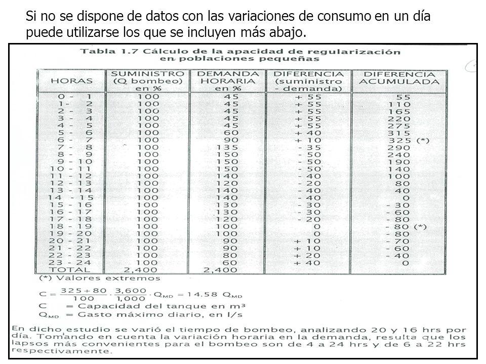 Si no se dispone de datos con las variaciones de consumo en un día puede utilizarse los que se incluyen más abajo.