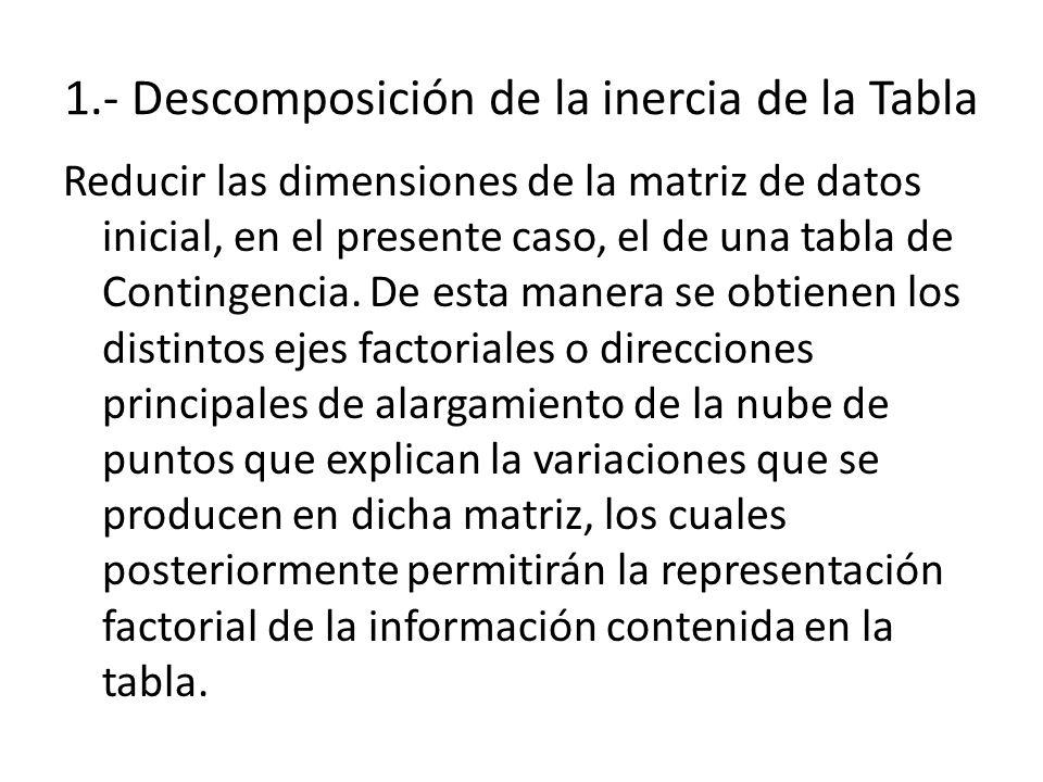 1.- Descomposición de la inercia de la Tabla Reducir las dimensiones de la matriz de datos inicial, en el presente caso, el de una tabla de Contingenc