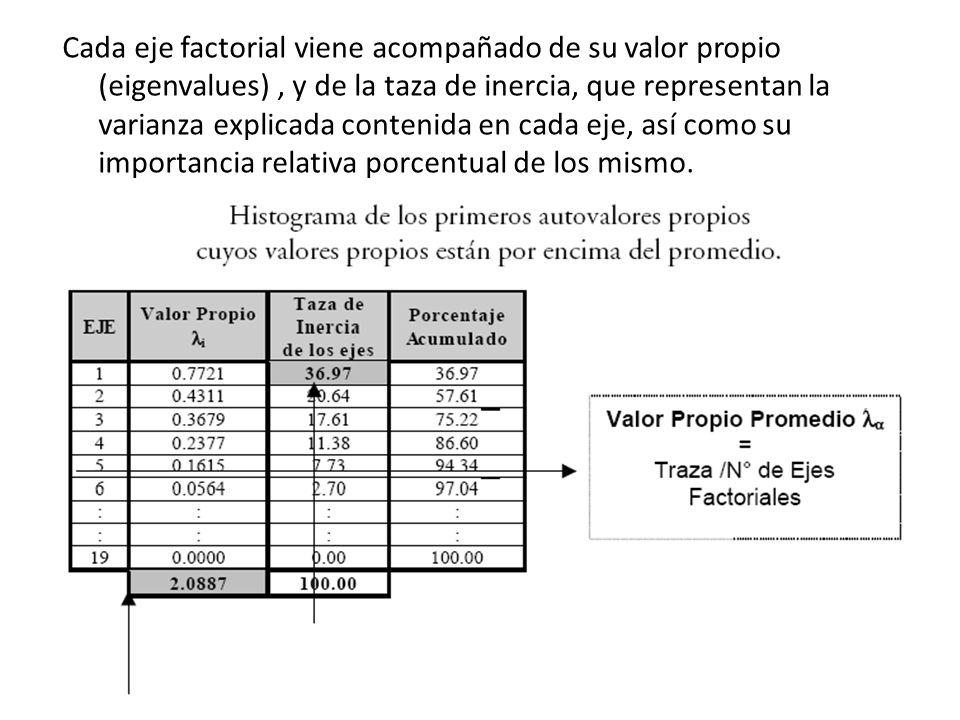 Cada eje factorial viene acompañado de su valor propio (eigenvalues), y de la taza de inercia, que representan la varianza explicada contenida en cada