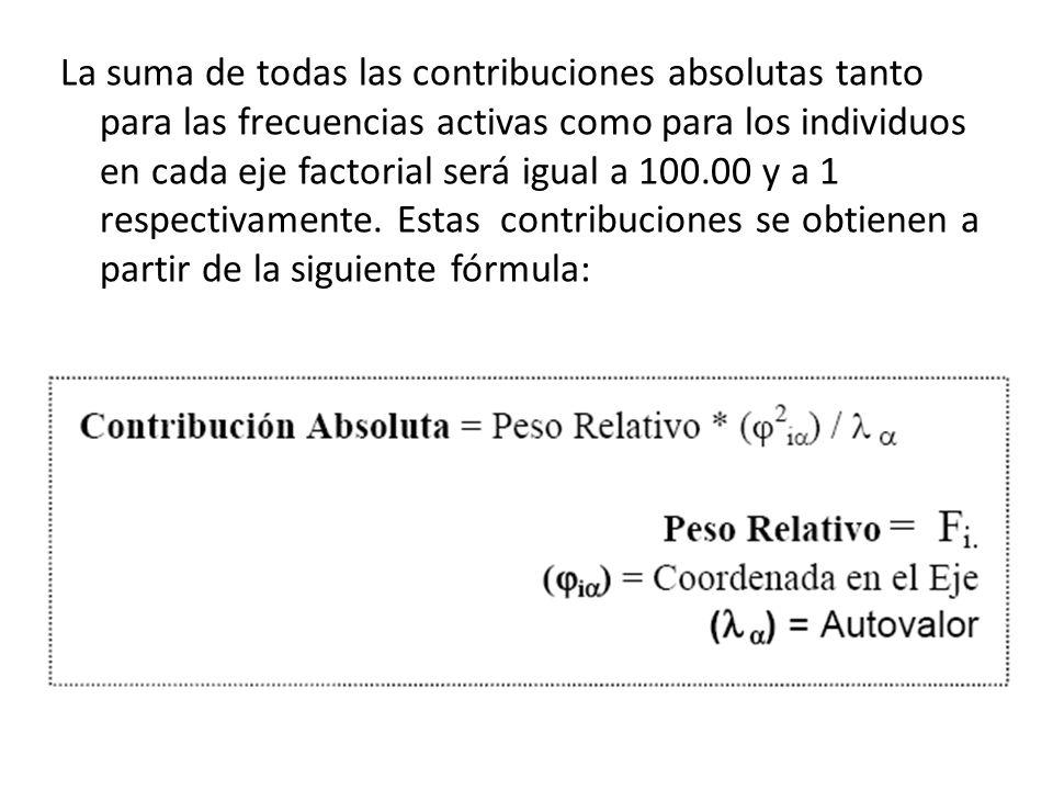 La suma de todas las contribuciones absolutas tanto para las frecuencias activas como para los individuos en cada eje factorial será igual a 100.00 y