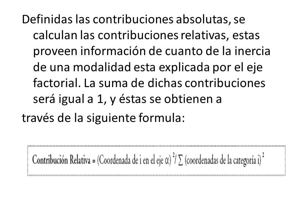 Definidas las contribuciones absolutas, se calculan las contribuciones relativas, estas proveen información de cuanto de la inercia de una modalidad e