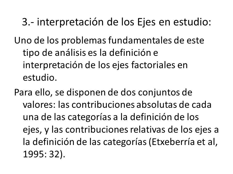 3.- interpretación de los Ejes en estudio: Uno de los problemas fundamentales de este tipo de análisis es la definición e interpretación de los ejes f