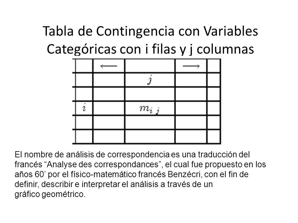 Tabla de Contingencia con Variables Categóricas con i filas y j columnas El nombre de análisis de correspondencia es una traducción del francés Analys