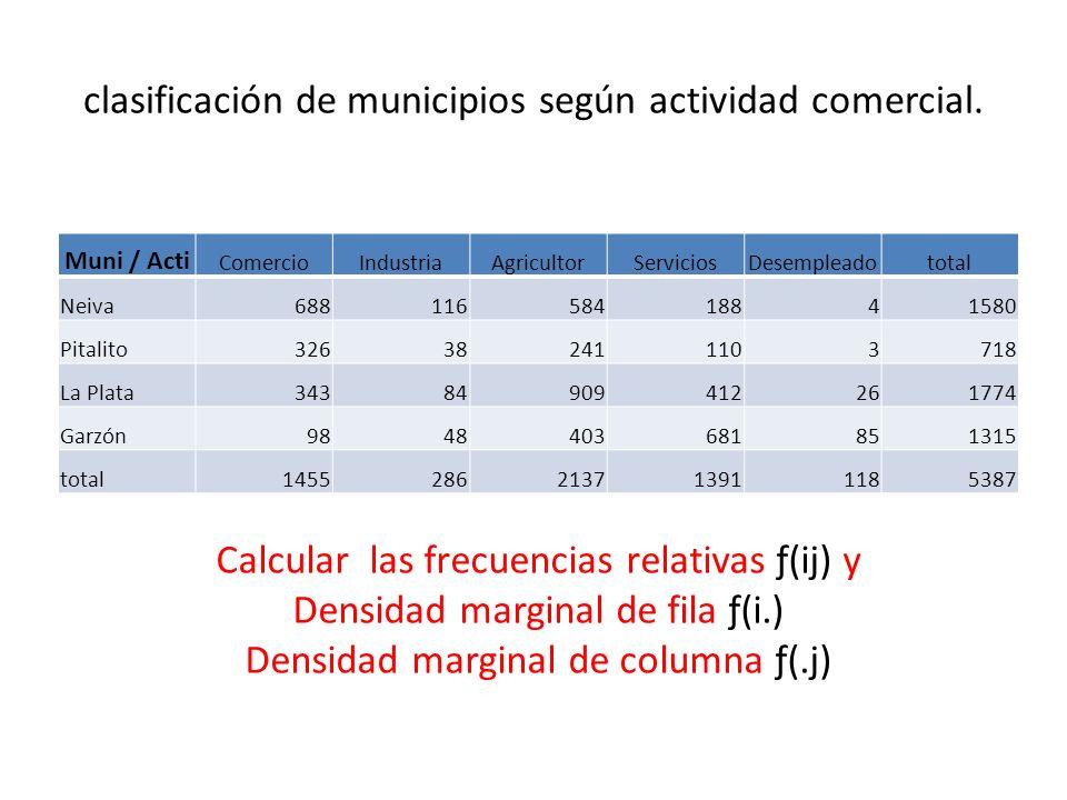 clasificación de municipios según actividad comercial. Muni / Acti ComercioIndustriaAgricultorServiciosDesempleadototal Neiva68811658418841580 Pitalit