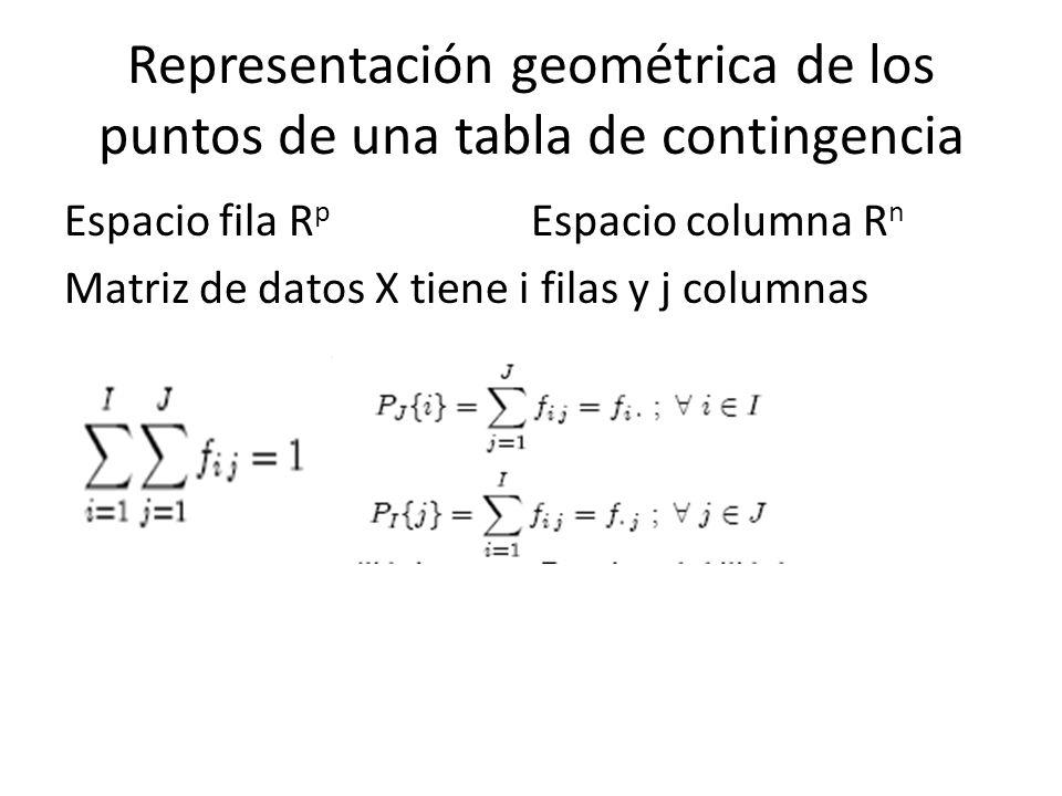 Representación geométrica de los puntos de una tabla de contingencia Espacio fila R p Espacio columna R n Matriz de datos X tiene i filas y j columnas