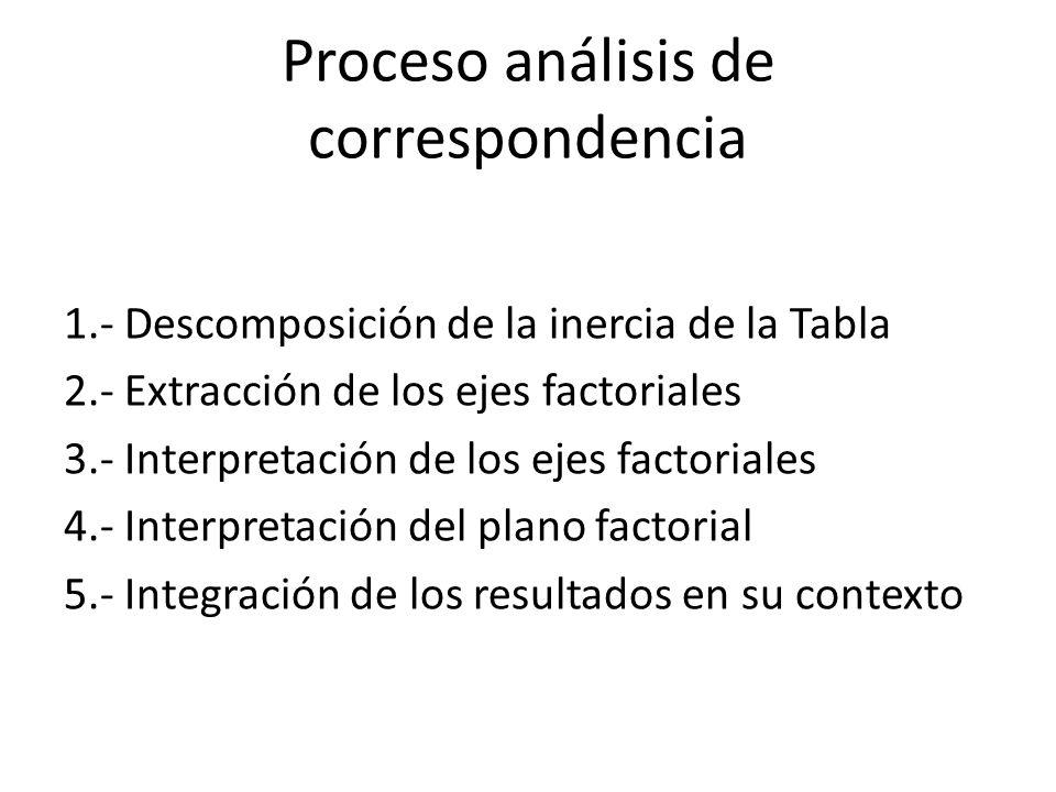 Proceso análisis de correspondencia 1.- Descomposición de la inercia de la Tabla 2.- Extracción de los ejes factoriales 3.- Interpretación de los ejes