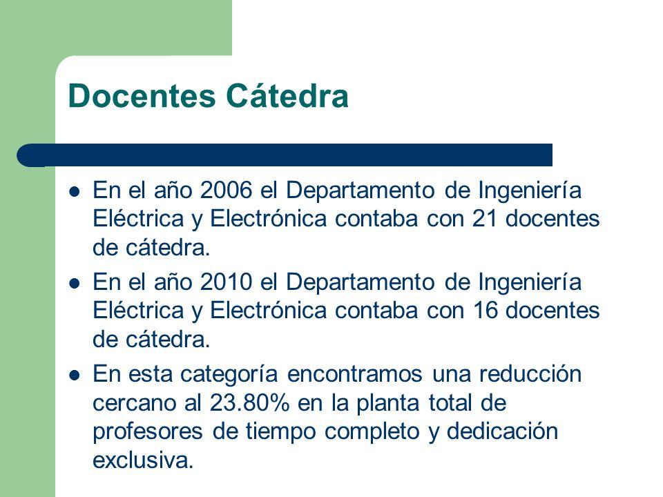Docentes Cátedra En el año 2006 el Departamento de Ingeniería Eléctrica y Electrónica contaba con 21 docentes de cátedra. En el año 2010 el Departamen