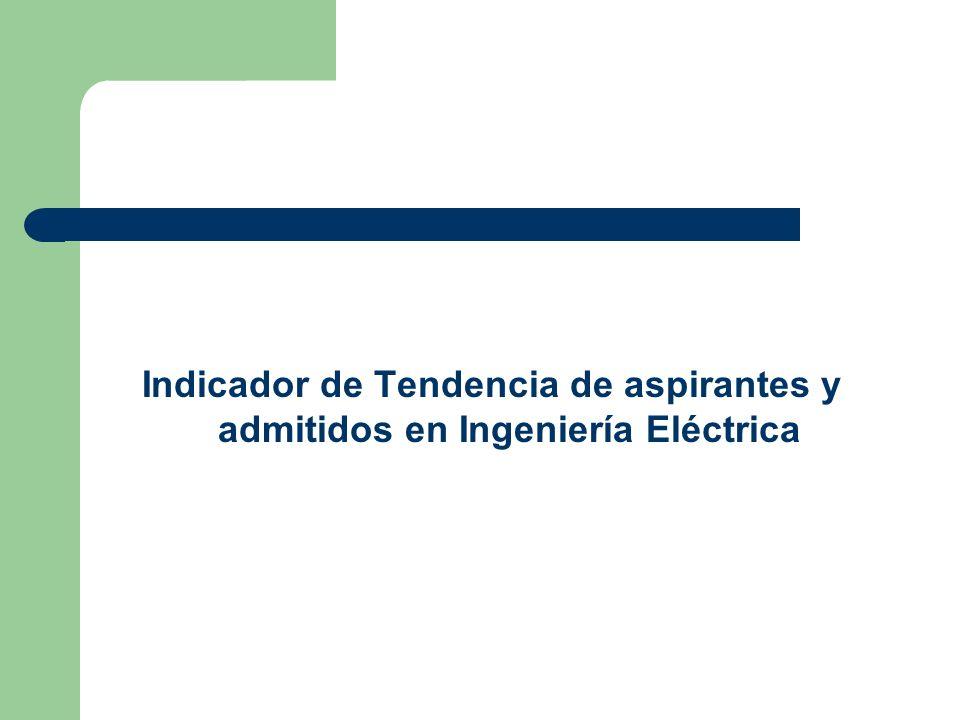 Indicador de Tendencia de aspirantes y admitidos en Ingeniería Eléctrica